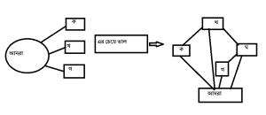 Electoral Plan for an Ideal Political Party - 2 (আদর্শ রাজনৈতিক দলের নির্বাচনী পরিকল্পনা – ২)