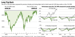 FTSE Data Visualizations [Image Courtesy of Wall Street Journal]