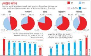 [Courtesy of Prothom-alo.com]