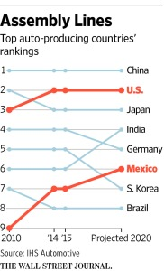 Top Auto producing Countries [Image Courtesy of Wall Street Journal]